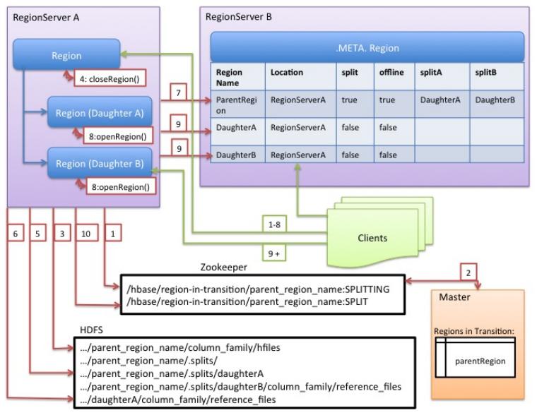 Importing data into hbase | 5. 8. X | cloudera documentation.