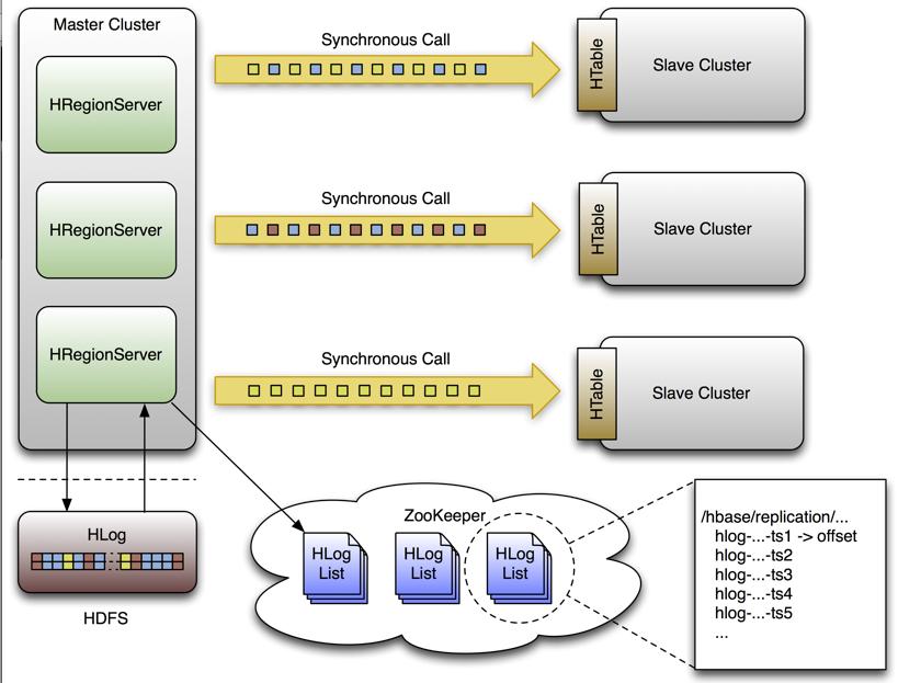 Working with hbase and hadoop dzone big data.