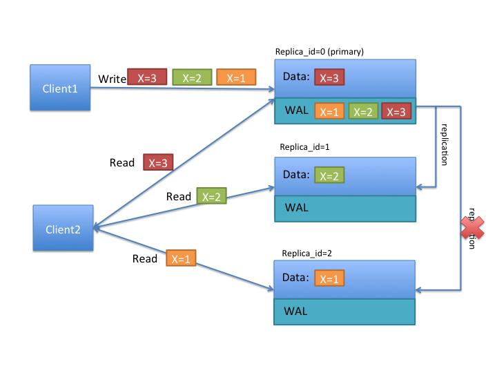 Big data in the cloud #5 mapreduce upload into hbase youtube.